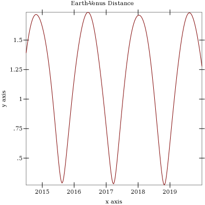 Earth-Venus Distance 2014-06 to 2020-01